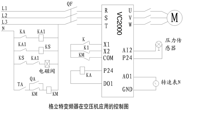 (1)工艺要求  加载时的电能消耗 在压力达到最小值后,原控制方式决定其压力会继续上升直到最大压力值。在加压过程中,一定要向外界释放更多的热量,从而导致电能损失。另一方面,高于压力最大值的气体在进入气动元件前,其压力需要经过减压阀减压,这一过程同样是一个耗能过程。  卸载时电能的消耗 当压力达到压力最大值时,空压机通过如下方法来降压卸载:关闭进气阀使电机处于空转状态,同时将分离罐中多余的压缩空气通过放空阀放空。这种调节方法要造成很大的能量浪费。据我们测算,空压机卸载时的能耗约占空压机满载运行时的10%